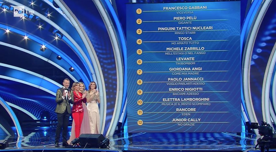 La classifica della seconda serata al Festival di Sanremo 2020 Life&People Magazine Lifeandpeople.it