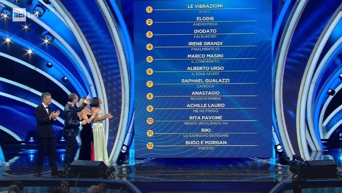 La classifica della prima serata al Festival di Sanremo 2020 Life&People Magazine Lifeandpeople.it